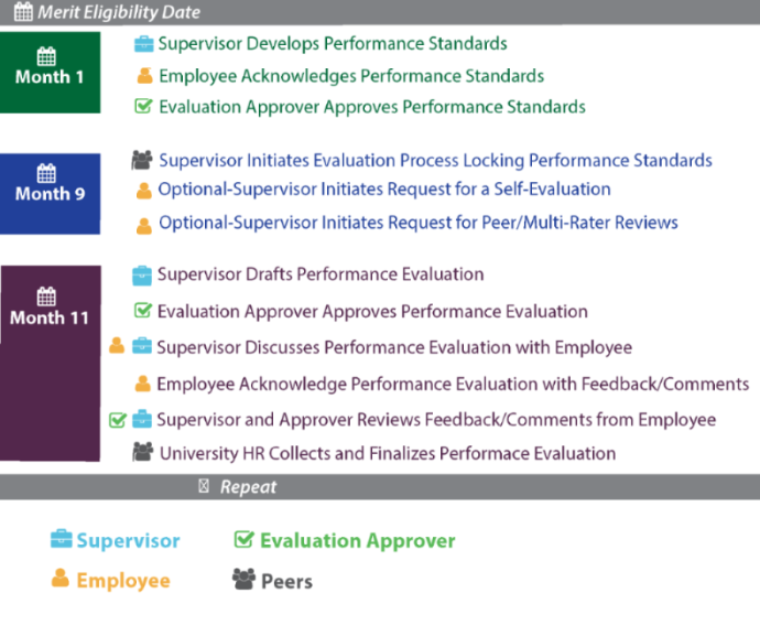 Performing an Evaluation in PeopleAdmin 7 – Supervisor Evaluation